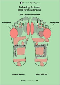 Full step by step instructions and foot chart get rid of should pain today Reflexology Massage, Foot Massage, Acupressure, Acupuncture, Foot Chart, My Well Being, Pressure Points, Energy Level, Alternative Health