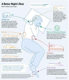 Wanneer je last hebt van een blessure is het vaak moeilijk lekker te slapen. In dit plaatje vind je tips over hoe je het beste kan liggen wanneer je last hebt van bepaalde blessures, belangrijk, koop je een aangepast bed.