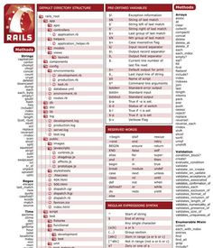 65 best ruby on rails images on pinterest application development ruby on rails cheat sheet mais fandeluxe Images