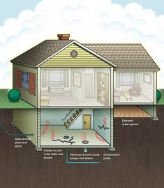 What Is Radon? All the places radon can enter a home. http://www.familyhandyman.com/smart-homeowner/home-safety-tips/what-is-radon/view-all
