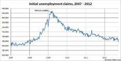 Jobless claims show sharp improvement, drop to Obama-era low
