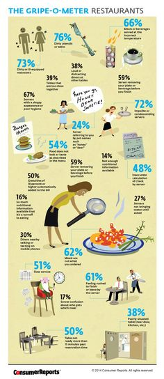 The Most Common Common Complaints At Restaurants