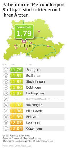 Patienten der Metropolregion Stuttgart sind laut jameda Patientenbarometer mit ihren Ärzten zufrieden!