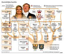 History Teachers, Teaching History, Holland, Royal Family Trees, Dutch Language, Classic Names, Kings Day, Dutch Royalty, Royal Princess