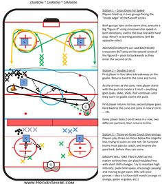 Full-ice practice plan for Novice / U8. One station is a small-area game.