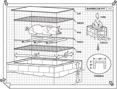 'Cue crazy brothers Rick and Ken Schmithorst provide you with step-by-step instructions for building your own pit. The materials list is included; common sense, patience, and a willingness to ask questions are up to you.