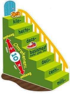 De omrekentrap: omrekenen van meters, liters en grammen (vertaald uit het Engels).