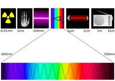 Sähkömagneettinen spektri ja siitä erillinen vielä näkyvän valon spektri