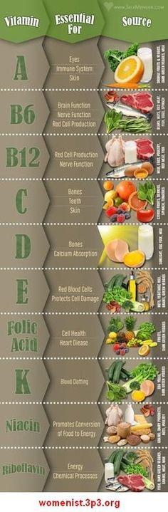 Dónde puedes encontrar diferentes vitaminas