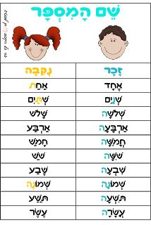 Why Learn Hebrew School Staff, Tot School, Kindergarten Classroom, School Classroom, Classroom Setup, Childhood Education, Kids Education, Toddler Speech, Math Card Games