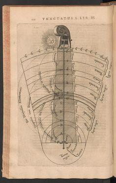 R. Fludd, Utriusque cosmi... historia, Consonanze armoniche elementari, 1617-21