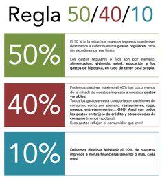 Analiza tu situación financiera i compara que tanto se asemeja a la Regla 50-40-10. Felices Finanzas!