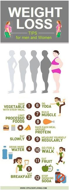 12 Weight loss Tips for Men and Women..