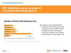 How Content Marketing Blurs the Line Between B2B and B2C Marketing