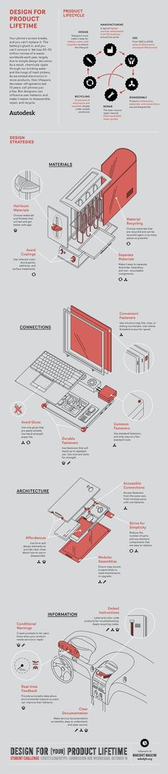 Design for Product Lifetime - PPT design ideas