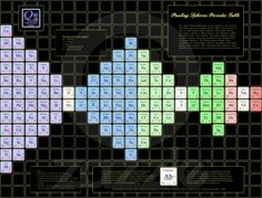 Pauling Spheron - Periodic Table of the Elements - Portal