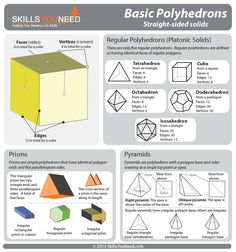 Properties of Basic Polyhedrons