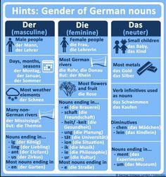 Deutsch lernen on Embedded image Study German, German English, Learn German, Learn French, German Language Learning, Language Study, Learn A New Language, Spanish Language, French Language