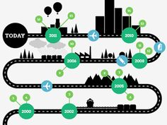 Infographic-I like the idea of using a road for the timeline. This could be used to show highlights of a season. Information Design, Information Graphics, Timeline Design, Timeline Ideas, Timeline Infographic, Infographics, Presentation Layout, Project, Ideas