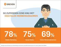 So zufrieden sind KMU mit digitalen Werbemaßnahmen #greven #digital #kmu