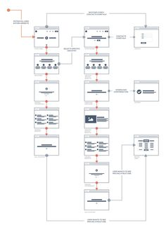 Streamlining the Design Process: User Flow to Final Design using Sketch — Medium