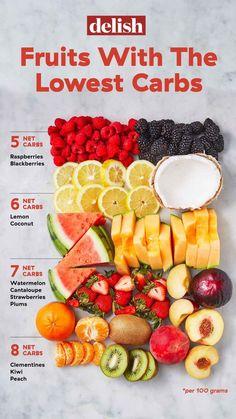 Keto Fruit, Healthy Fruits, Healthy Drinks, Healthy Snacks, Healthy Eating, No Carb Fruit, Fruit Carbs, Diabetic Snacks, Diet Snacks