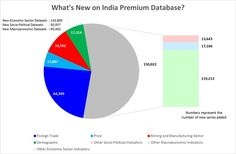 CEIC News@lert: Expansion of #India Premium Database  The CEIC Database Team is pleased to announce the completion of a major expansion in the CEIC India Premium Database. Expansions to the India Premium Database have continued since late 2014 with a revamp of the series organisation.  More: http://spr.ly/6498BFlQr  #ceicdata