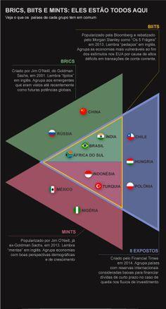 Do BRICS aos BIITS, veja os grupos na mira da economia - EXAME.com
