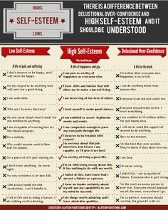 "The ""Unaware-Self"" has no idea the Ego surrounds the ""True-Self"" (High Self Esteem in this chart).      There's a very simple cure for this delusional thinking.... Awareness.  Simply by being ""Aware"" of that the ego is responsible for both the Low Self-Esteem thinking and the Delusional thinking, can one rid itself of those thoughts and what is left is the true-self."
