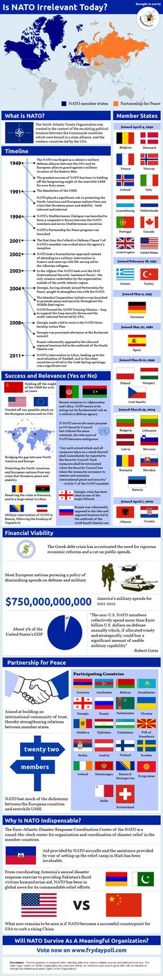 #Infographic - Is #NATO #Countries Irrelevant today?