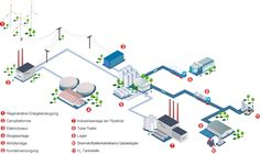 Wie kommt der Wasserstoff zum Verbraucher?