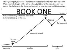 If you are planning to write a series, it is important to write the first book as a stand-alone novel. If you don't, you will place too much emphasis on scenes and characters and subplots that only...