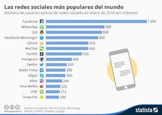 Hola: Una infografía sobre Las Redes Sociales más populares del Mundo. Un saludo Más estadísticas en Statista