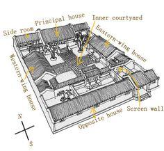 beijing_siheyuan_structure.jpg 440×405 pixels