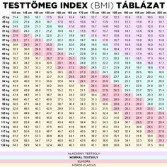 Testtömeg index táblázat 2018 a BMI kalkulátor alapján Fitness Tips, Fitness Motivation, Health Fitness, Healthy Tips, How To Stay Healthy, Body Trainer, The Body Book, Pcos, Excercise