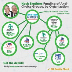 Anatomy of the War on Women: How the Koch Brothers Are Funding the Anti-Choice Agenda