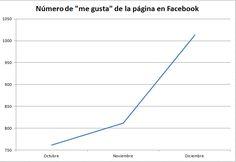 Incremento de me gusta en Facebook