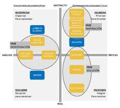 diagrama abstracto real analisis sintesis fases