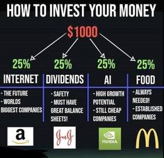 Investing In Stocks, Investing Money, Stock Investing, Saving Money, Investment Tips, Budget Planer, Business Money, Finance Business, Business Ideas