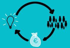 crowdfunding, afm, evaluatie, risico, inschatting, investeren