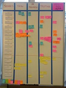 "Scrum (software development) - Wikipedia, the free encyclopedia - A type of agile methodology.  The picture featured is a ""Scrum Board"" where project teams track their progress on various projects."
