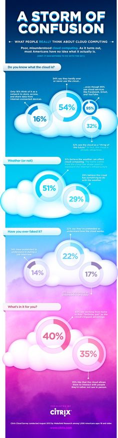What People Really Think about Cloud Computing