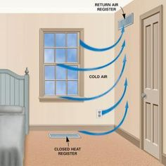 It seems like a waste to heat unused rooms, but closing heat registers may actually increase heating costs, especially with newer systems.