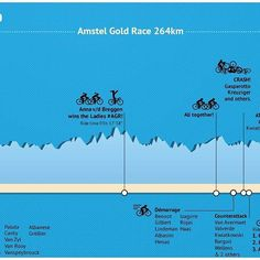 Here's the infographic of yesterday's #amstelgoldrace. Fantastic sprint, great new finish course. Brilliant tactics by Philipp Gilbert!  Brought to you by @rideshimano.  #agr #agr17 #agr2017 #cycling #procycling #worldtour #uci #shimano #amstel #wielrennen #infographic