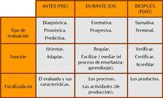 Tipos de evaluación.