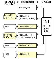 Bridge Score Sheets Printable  Bridge Scoring Table  Duplicate