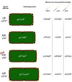 pool table room dimensions chart - Outlines the minimum amount of ...