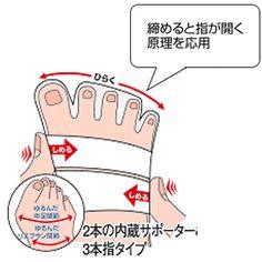 締まると指が開く原理を応用した3本指テーピング靴下
