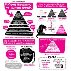 Full Maslow Page Psychology 101, School Psychology, Maslow's Hierarchy Of Needs, Mental Health Quotes, Social Work, Self Esteem, Counseling, Curriculum, Thats Not My
