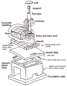 how to build a backyard oven.